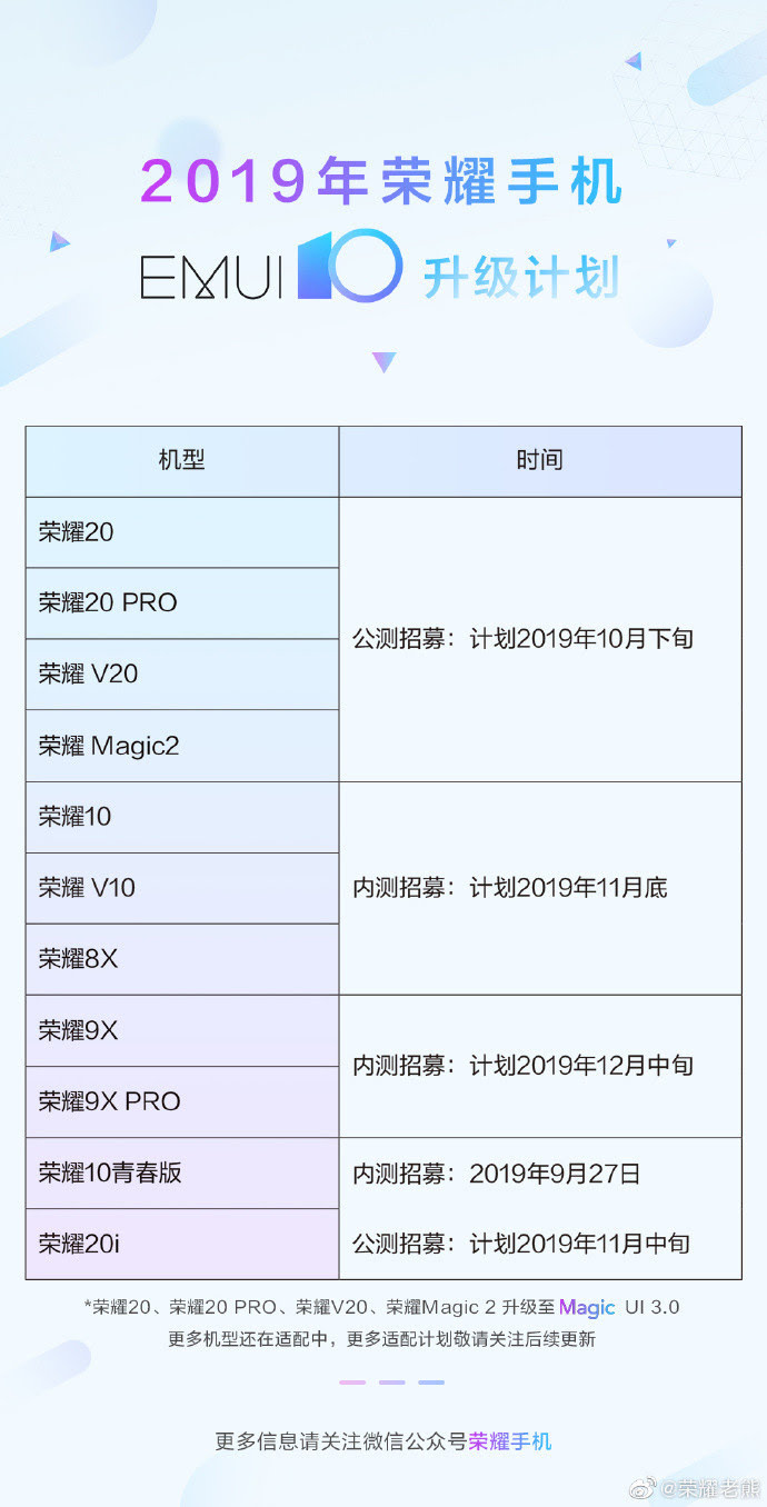 Honor EMUI 10 Upgrade Schedule